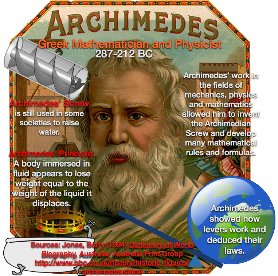 An Infographic on a Great Ancient Greek |